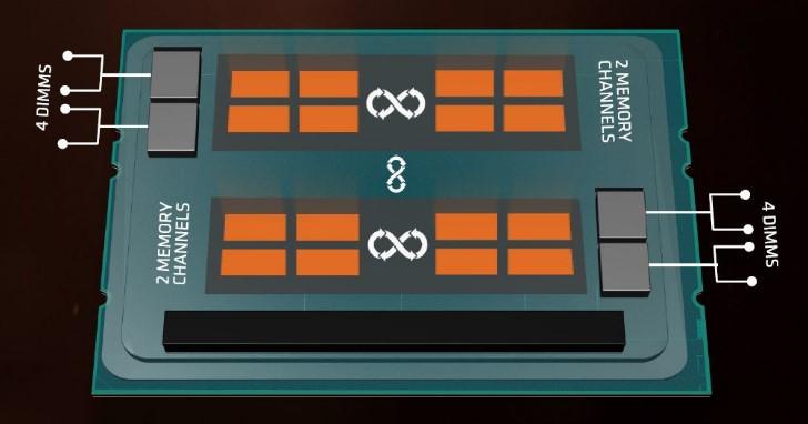 購買 AMD Ryzen Threadripper 之前,你應該要先了解什麼是 NUMA!
