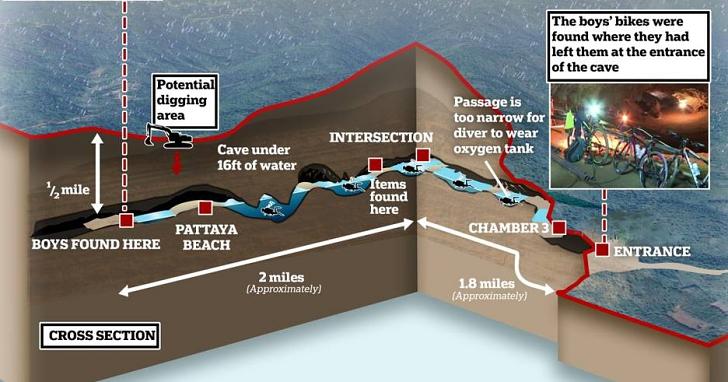 為什麼受困洞穴的泰國少年救不出來?這篇文章告訴你實際救災有多麼困難