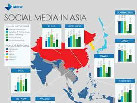 亞洲地區社群網站排行榜,Facebook 稱霸9個國家