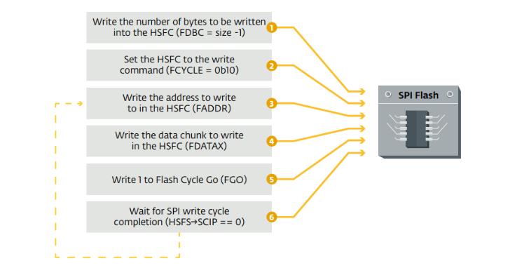 ESET 發現第一個 UEFI rootkit 惡意程式 LoJax,感染後連重灌系統也沒轍