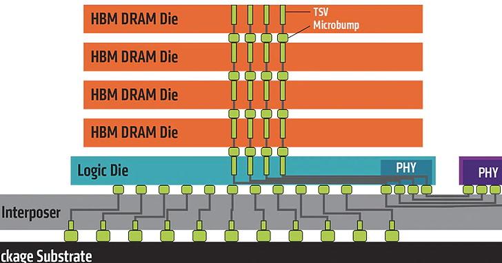 JEDEC 更新 HBM 規範,最高堆疊 16Gb 12 層達 24GB,速度提升至 2.4Gbps/pin