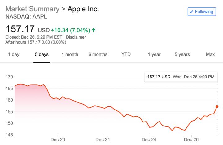 安卓粉也變心?中價位 iPhone XR 效應奏效?蘋果股市強彈 7% 創五年來單日最高
