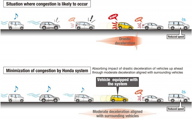 App 省錢再一招!Honda 開發出降低油耗、減少塞車的 App 幫你省油