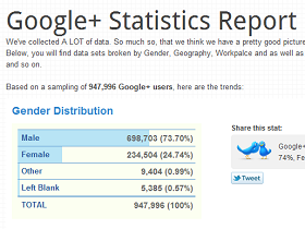 Google+ 近百萬名使用者分析大調查