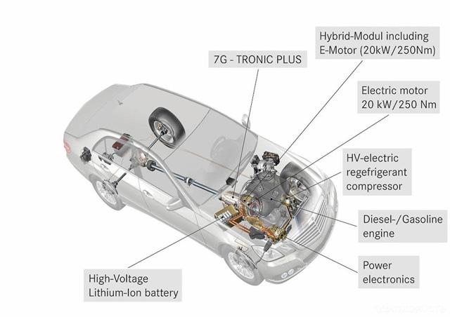 Mercedes-Benz E 300 BlueTEC HYBRID正式問世,平均油耗可達24.4km/L