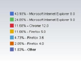 美國使用者愛用 IE9 勝過 Firefox 和 Chrome