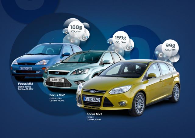 Ford全力響應世界地球日 綠色經營全球策略 福特六和永續發展績優成就