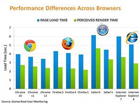現實世界中最快的瀏覽器:Chrome 再度奪冠