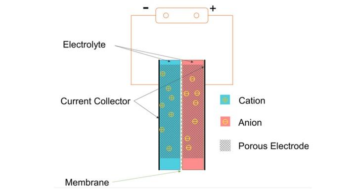 手機電池不夠用?超級電容器也許將引領下一代電池革命