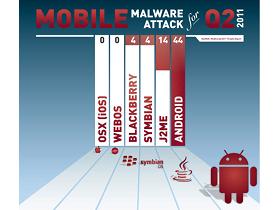 Android 成惡意軟體新寵兒,威脅大增 76%