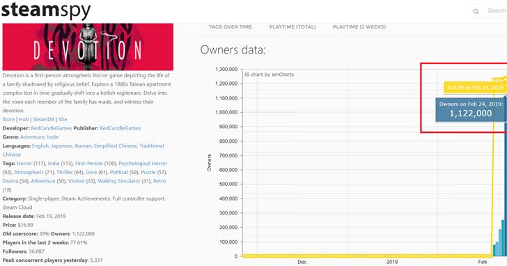 維尼風波沒差,赤燭越燒越旺!《還願》遊戲賣破百萬套,蟬聯Steam 暢銷榜榜首(更新:赤燭澄清說明)
