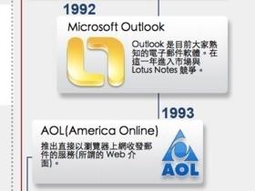 電子郵件 29歲生日,一張圖看完發展史與使用人數變化