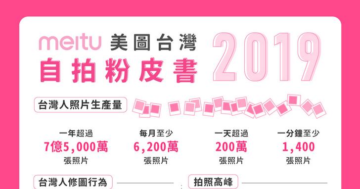 2019美圖台灣自拍粉皮書:9成台灣民眾分享照片前一定要修圖