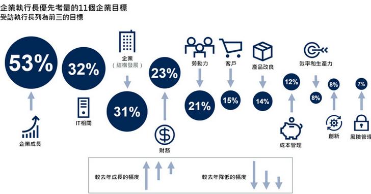 Gartner:53%執行長將企業成長視為2019和2020年首要目標