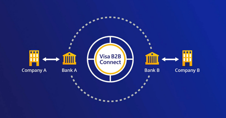 Visa於全球正式推出B2B Connect國際匯款服務