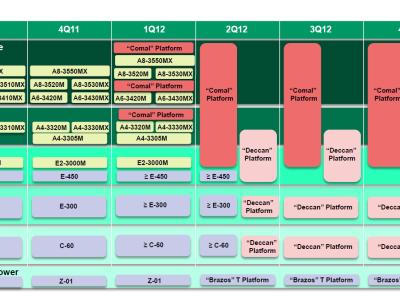 AMD 行動產品 Roadmap 曝光,2012 Q1 Llano 接班人 Trinity 上場