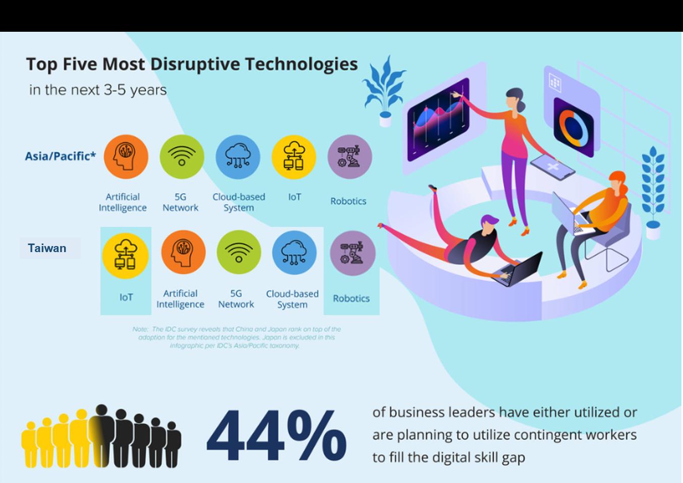 研究顯示:AI人工智慧將翻轉企業未來工作新型態