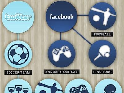 圖表告訴你,Google、Facebook、Twitter 員工福利有多爽