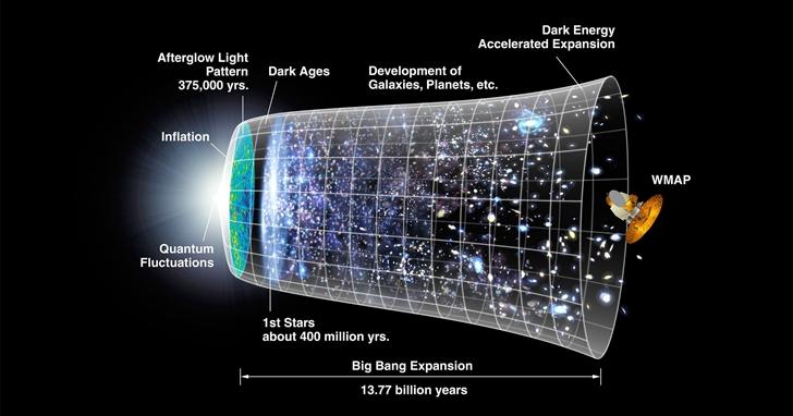 宇宙大爆炸之前發生了什麼?科學家給出新解釋
