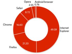 IE 的使用率首次跌破50%,Chrome 成長、Firefox 持平