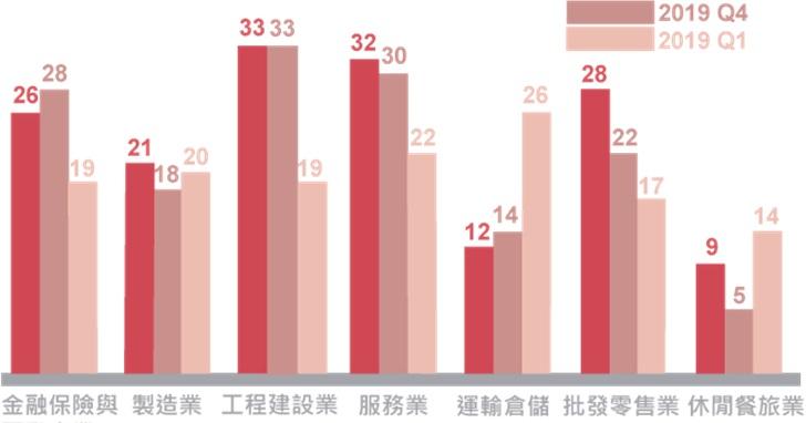 ManpowerGroup全球就業展望調查:  2020年第一季台灣就業展望23% 創近六季新高 工程建設人力需求最旺 服務業居次