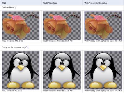 Google WebP 圖片新進展:無失真壓縮、去背透明、動畫