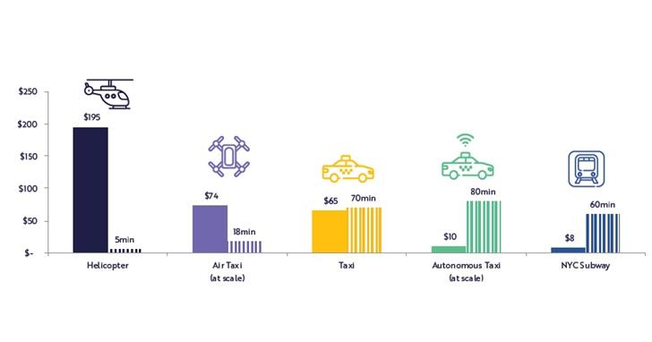 「BIG IDEA」顛覆性技術分析報告:2020年的11大科技趨勢