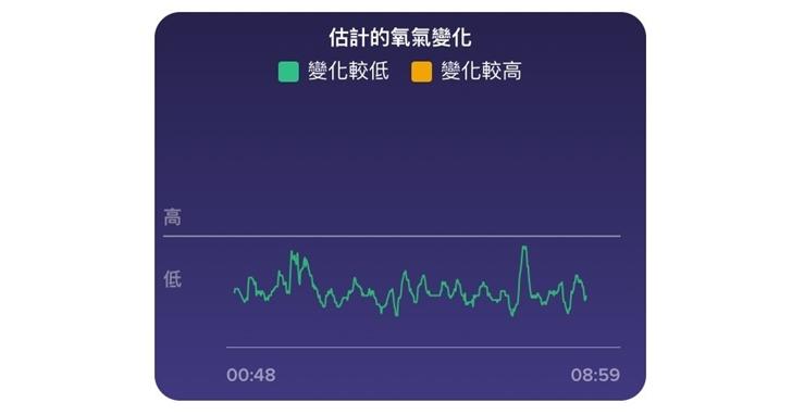 Fitbit 智慧錶新功能「血氧濃度變化表」上線!如何更新、測量結果代表什麼?一篇告訴你