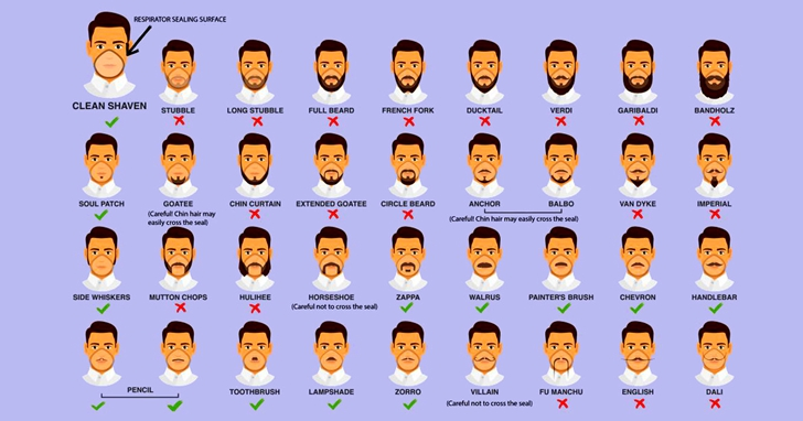 武漢病毒擴散,為了讓口罩佩戴有效,CDC剃鬍子指南圖表再次走紅