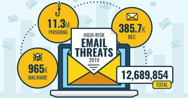 趨勢科技2019年攔截近1,300萬次的高風險電郵威脅