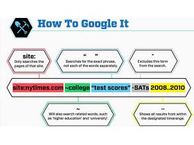 圖表:必學!5個讓 Google 搜尋更精準的小技巧