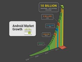 Android Apps下載量將破100億,連10天0.1美元好康,你吃不到!