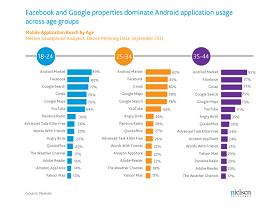 打破年齡層,Android 使用者最愛用的 App 出列!