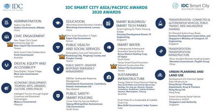 IDC第六屆亞太智慧城市大獎揭曉,台灣獲4大獎成最大贏家