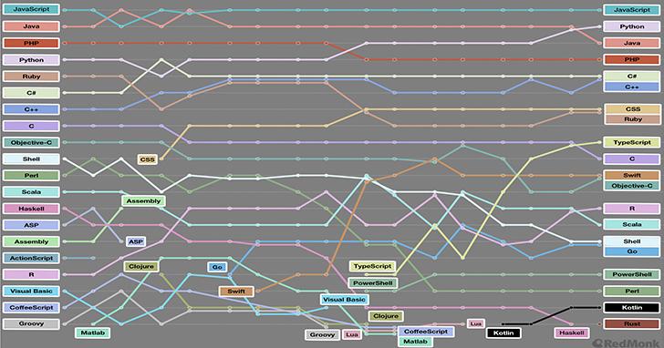 RedMonk熱門程式語言排行出爐:Python擠下Java,Rust進入前20名