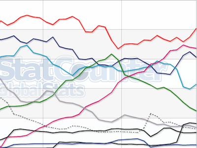 IE、Firefox、Chrome 2011年成績盤點、2012年排名展望