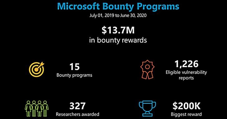 微軟公布BUG懸賞成績:過去一年向安全專家支付1370萬美元
