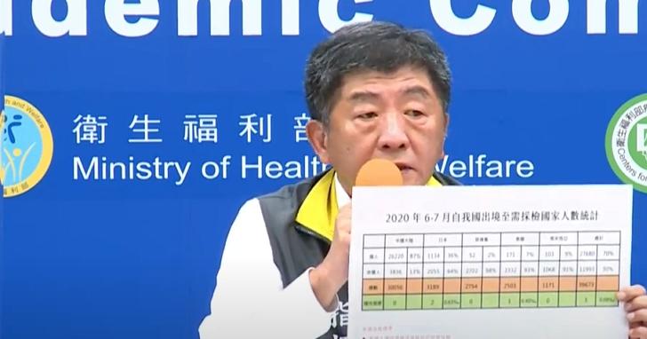 又一名來台工作日本人返國後確診陽性,疫情指揮中心宣布8大類場所應佩戴口罩