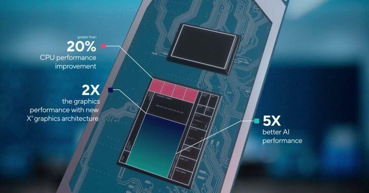 同一顆 Tiger Lake CPU 有 40% 效能差距,但 Intel 為何說「非常合理」?