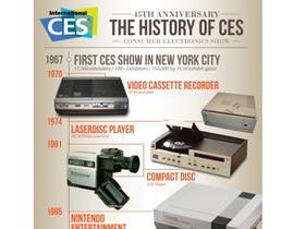 橫跨45年,CES展科技產品歷史回顧(資訊圖表)