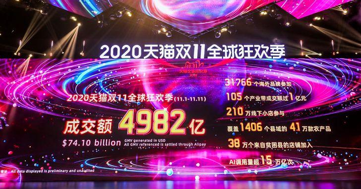 天貓雙11落幕成交額達人民幣4982億元