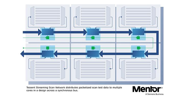 Mentor推出全新Tessent Streaming Scan Network軟體,可降低測試成本