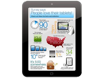 平板電腦使用習慣大調查,每天花90分鐘和其他有趣數字