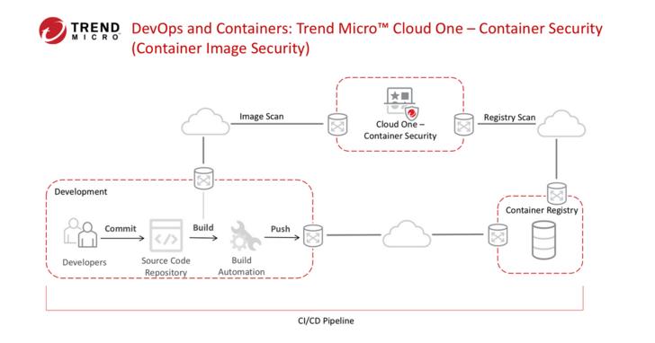Trend Micro Cloud One服務平台新增進階雲端原生容器防護