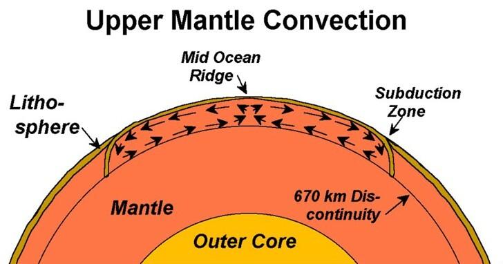 大西洋脊擴張使英美兩國的距離每年擴大4公分
