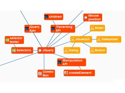 用心智圖整理網路文章:解決問題3大心法+好用線上工具