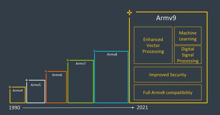 ARM推出全新armv9架構,表示安全性上不輸Intel晶片