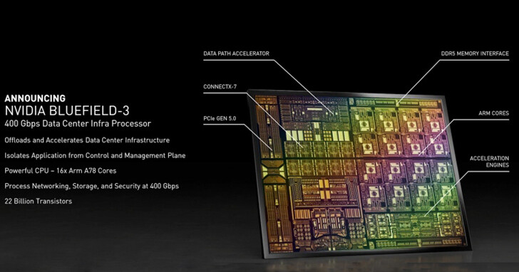 NVIDIA發布BlueField3「網路卡」:400Gbps、支援PCIe 5.0