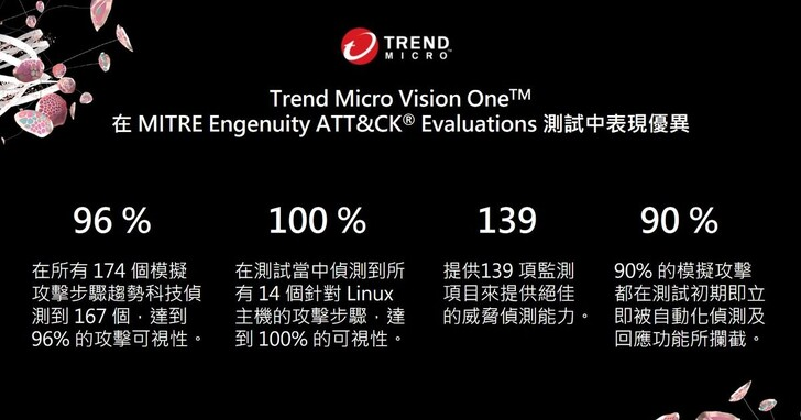 趨勢科技連續兩年在MITRE Engenuity ATT&CK Evaluations測試取得佳績