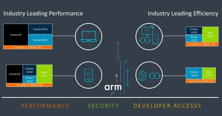 【COMPUTEX 2021】Arm發表消費級Armv9架構處理器,帶來Cortex-X2、Cortex-A710、Mali-G710等全新IP